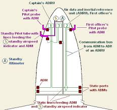air data module wikipedia Fly By Wire Component Diagram Fly By Wire Component Diagram #28 Fly by Wire Throttle