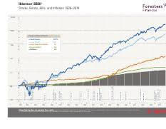 Historical Returns Ibbotson Pdf Ibbotson Sbbi Stocks Bonds