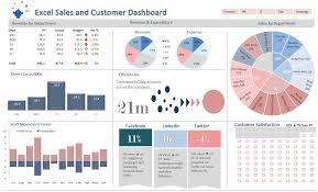Good Excel Dashboard Design Excel Dashboards Excel Dashboards Vba And More Excel
