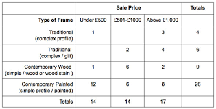 Type of picture frame Format Analysis Types Of Frames On Sold Paintings By Price Range based On Snapshot On One Day Of The 2015 Annual Exhibition Of The Royal Institute Of Oil Art Business Info For Artists How To Frame And Hang Art Art Business Info For Artists