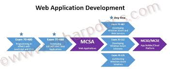 Microsoft Certification Path Chart Microsoft Certification Roadmap For Developers