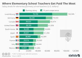 Salary To Hourly Chart Chart Where Elementary School Teachers Get Paid The Most