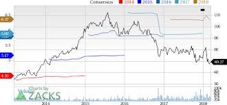 Cvs Stock Quotes