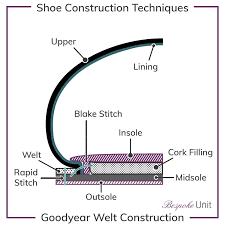 Shoe Construction Types A Gentlemans Primer On Shoemaking