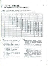 48 Surprising Ltm 1050 Load Chart