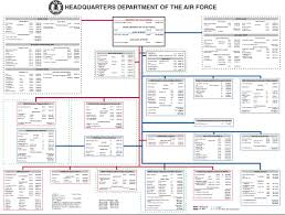 Air Force Structure Chart Air Force Publishes Phone Book