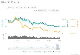 Looking Towards The Bitcoin Halving Will Btc Price Pump In