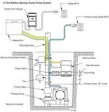back up sump pumps part 1 of 2 apple plumbing heating inc back up sump pump
