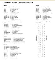 Metric Units And Conversion Charts Conversion Chart For Measuring Units