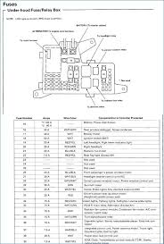 98 accord fuse box wiring diagram for professional \u2022 98 f150 fuse box diagram at 98 F150 Fuse Box Location