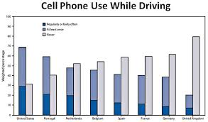 americans really like talking on the phone while driving