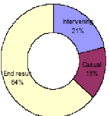Cover Rate Of Triple Variables In Enterprise Resource