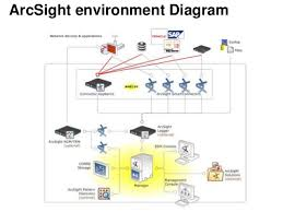 hp arcsight hpe iris download at Hp Network Diagram
