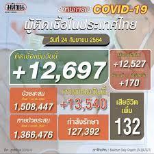 โควิดไทยวันนี้ ติดเชื้อใหม่ 12,697 ราย สลดดับอีก 132 ราย