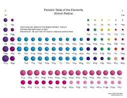 ionic size ionic size periodic table size of the elements on the periodic table