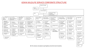 Northern Trust Org Chart Current Page Page Title Site Name