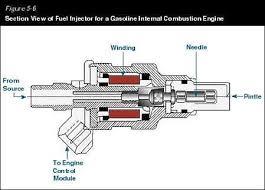 Injector Info Faq