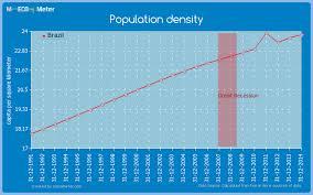 Brazil Population Chart Population Density Brazil
