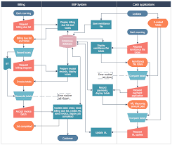 cross function flow chart cross functional flowcharts solution conceptdraw com