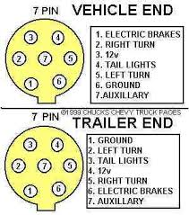 semi trailer pigtail wiring diagram wiring diagram tractor trailer pigtail wiring diagram diagrams