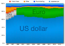Reserve Currency Wikipedia