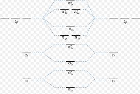 Energy Bond Chart Energy Level Diagram For Molecular Orbitals Chemical