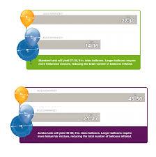 Balloon Fill Guide Capacity Charts Parties Balloons