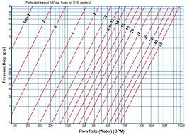 Tee Strainers Pressure Drop Chart Sml Sure Flow Equipment Inc