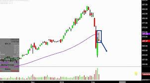 Spdr S P 500 Etf Spy Stock Chart Technical Analysis For 02