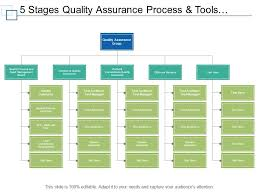 Quality Management Organization Chart 5 Stages Quality Assurance Process And Tools Org Chart