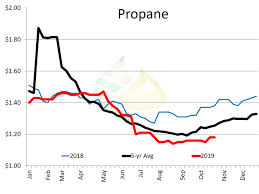 Propane Chart Propane Availability Becomes A Concern Pro Farmer