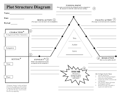 Story Plot Chart Worksheet Pin By Angela Drummond Mathews On Writing And Literature