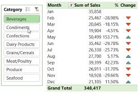 Excel Pivottable Percentage Change My Online Training Hub