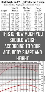 Weight Chart For Women By Age And Height Here Is How Much You Should Weight According To Your Height
