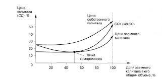 Цена капитала и методы ее оценки отличные цены Дипломная работа Оценка недвижимости bestreferatru