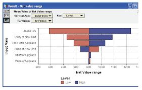 Tornado Charts Analytica Wiki