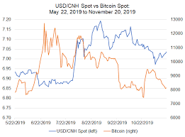 Bitcoin Price Correlations With Emerging Markets Fx Usd Cnh