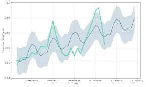 Tallgrass Energy Gp Lp Price Tegp Forecast With Price Charts