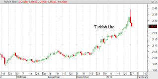 Forex Chart Turkish Lira Turkish Lira Forex News Eur Zar