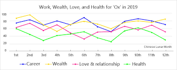 Personality, career, and love prospects in 2021. Ox Horoscope In 2021 Fortune For People Born In 2009 1997 1985 1973