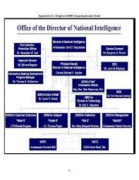 Project Organization Chart Simple Director Of National Intelligence Organization Chart Heartimpulsarco
