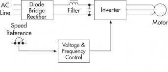 variable frequency drive block diagram the wiring diagram principles of operation ac vfd drives natural resources block diagram