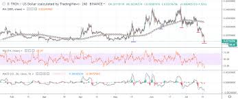 Tron Chart Tron Price Analysis Trx Usd A Passing Storm Crypto Briefing
