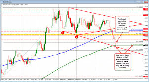 Eurusd Retests The Broken 200 Day Ma Could Be In For Some
