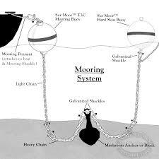 Mooring Basics How To Install A Permanent Mooring