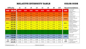 Need Some Help On Understanding Relative Intensity