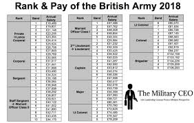2018 Military Pay Charts Tsp Pay Periods 2018 Acquit 2019
