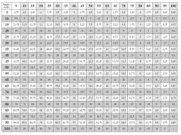 9 Times Table Chart Up To 50 Chart 50 To Times Table Up