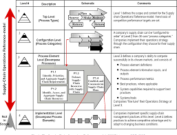 Design Of Supply Chain Systems Figure 1 From Mascf A Generic Process Centered