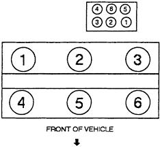 2002 ford windstar spark plug diagram inspirational what is firing  at Freelander V6 Front Bank Plug Wire Diagram